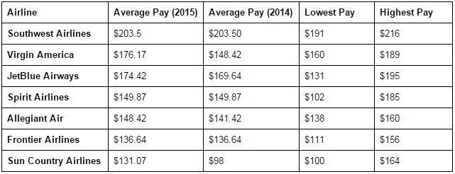 Major pay