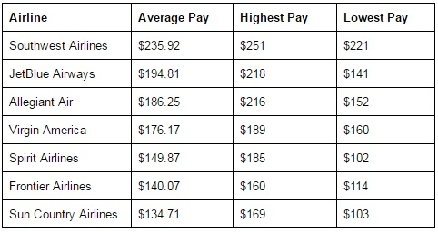 Major Airline Pay