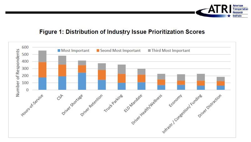 ATRI concerns chart